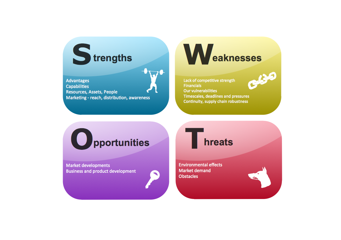 tescos swot strengths and weaknesses marketing essay The table below illustrates the main points of tesco swot analysis:  4  enhancing the effectiveness of the marketing strategy threats 1.