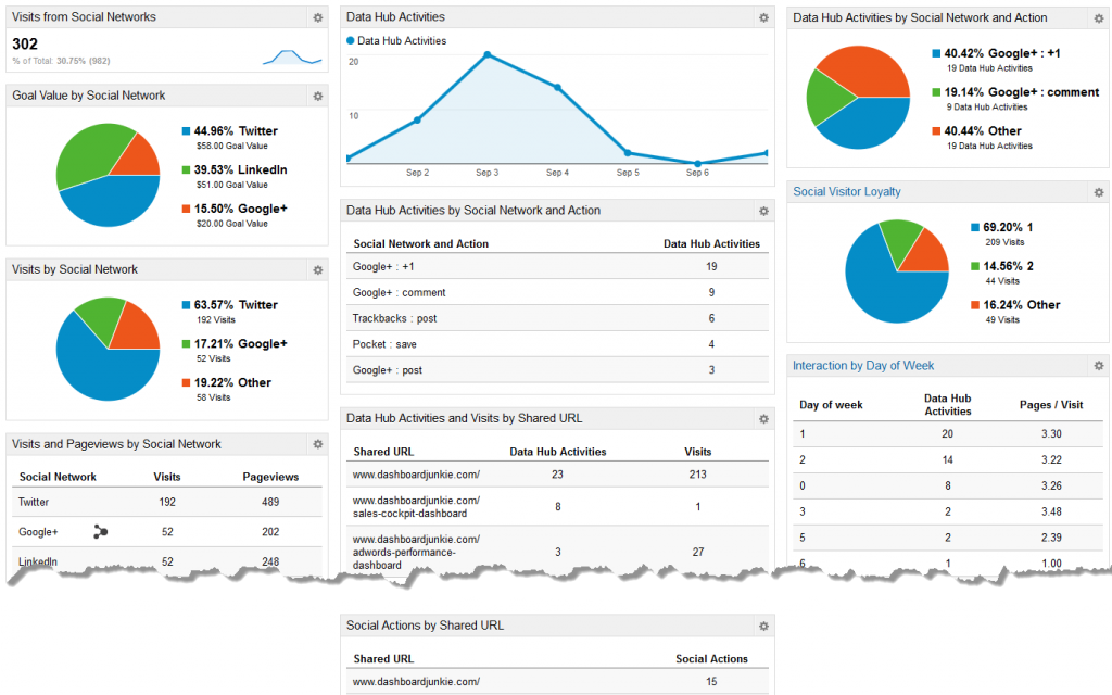 Social Media Google Analytics Dashboard