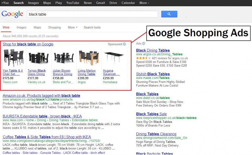 Google Adwords Tools for Online Retailers - Google Adwords
