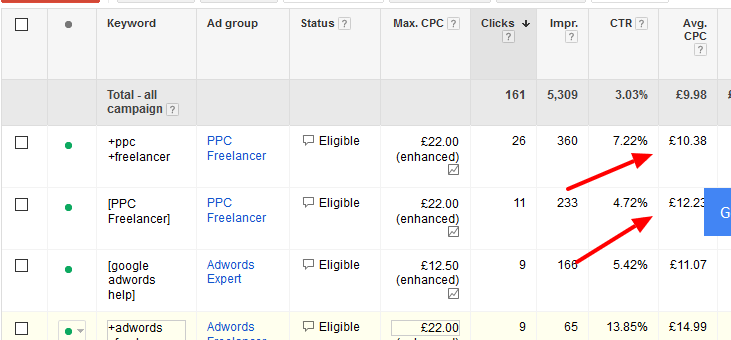 AdWords Daily Budget