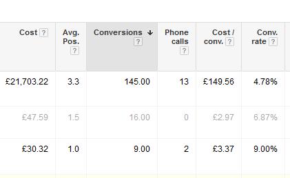 AdWords Conversion Metrics