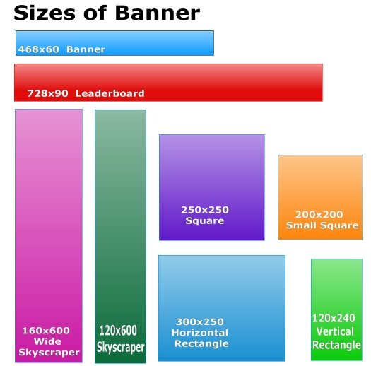 Banner Display Sizes