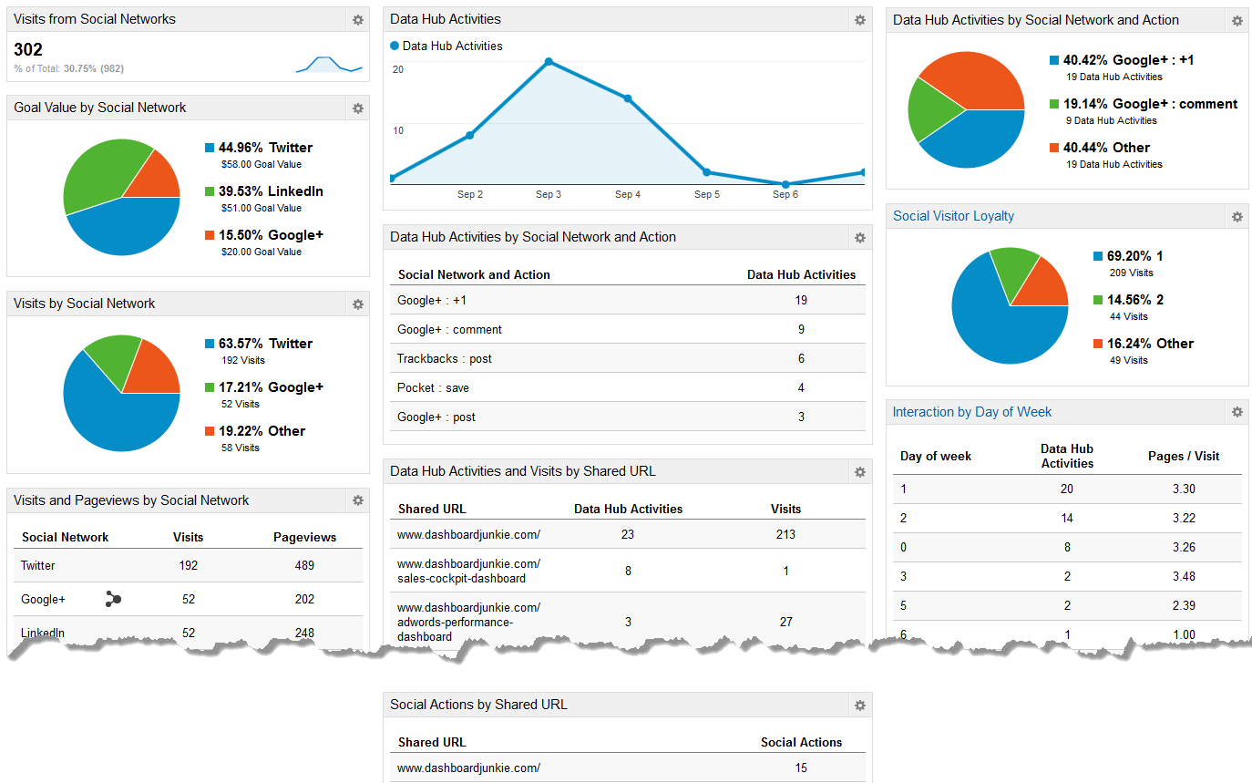 Social Media Google Analytics Dashboard