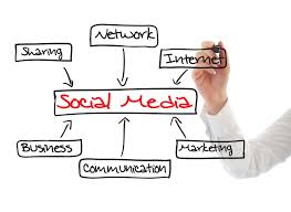 6 Benefits Of Social Media Marketing