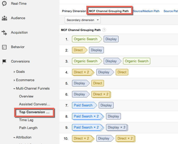 Top Multi-channel Funnels