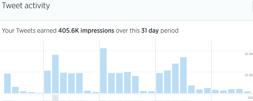 How To Get Over 400k Twitter Impressions Per Month