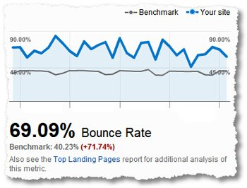 8 Top Google Analytics Metrics To Track & Measure