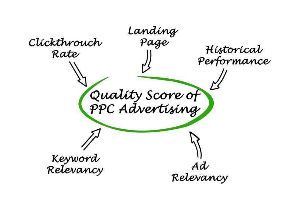 5 Tips To Improve Quality Scores