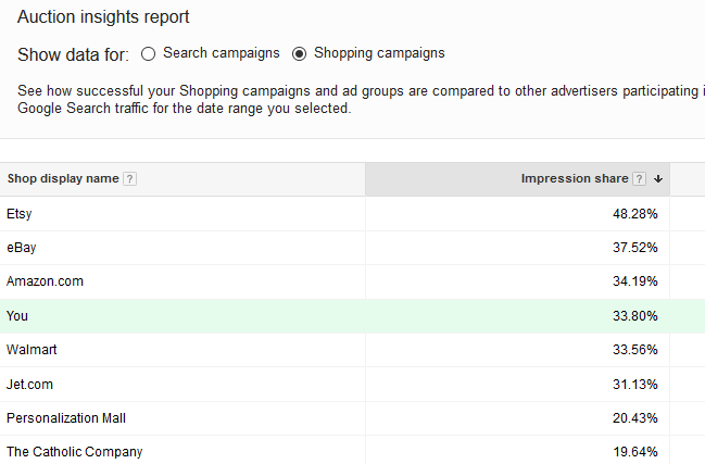 Adwords PPC Competitors – How To Beat The Competition