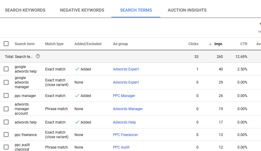 What Are Negative Keywords In PPC?