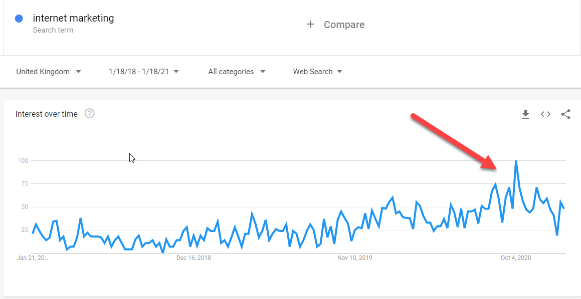 Internet Marketing Search Trend