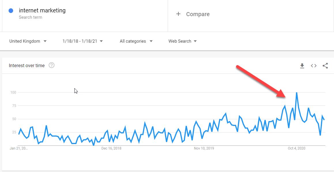 Internet Marketing Search Trend
